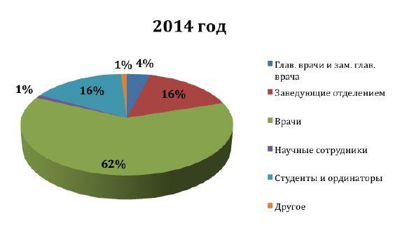 2014_должности