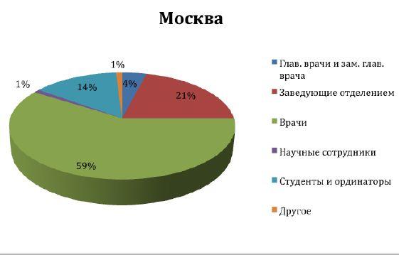 Москва_должности