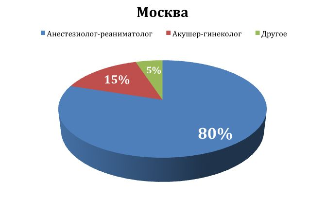 Москва_профессии